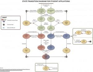 StudentAffiliationsLifecycle