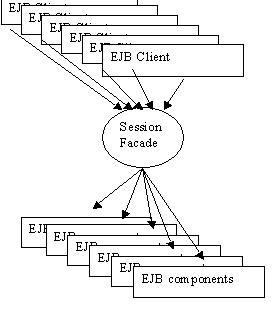 UF Directory business layer diagram