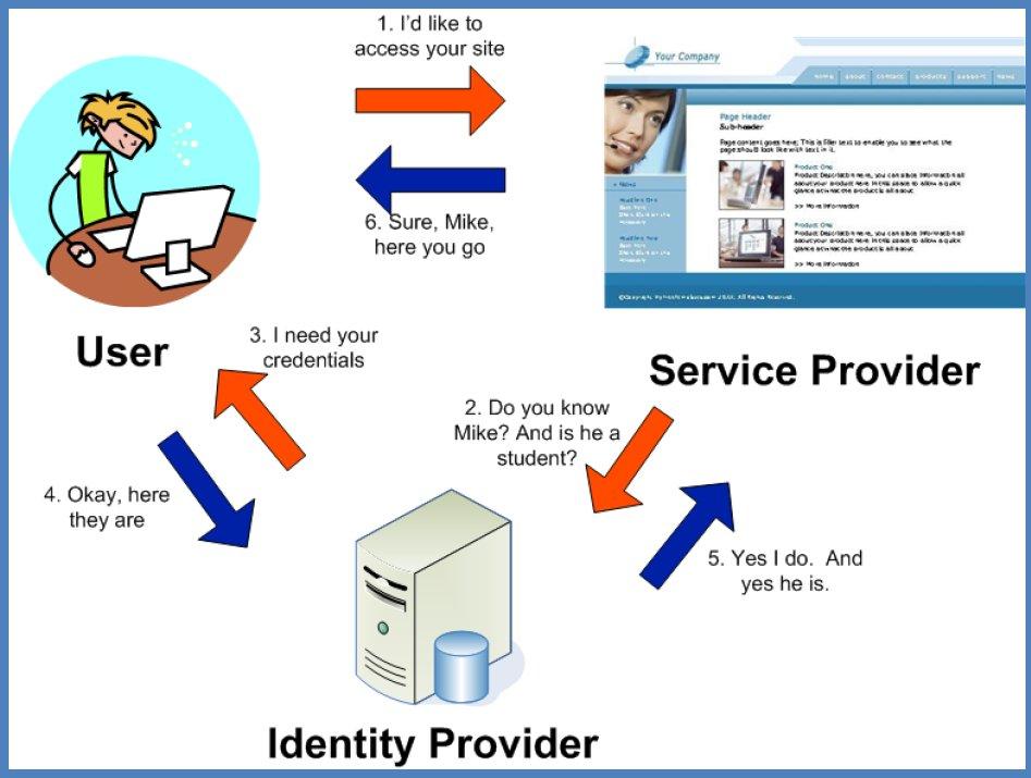 Operational Diagram 187 Identity Services 187 University Of
